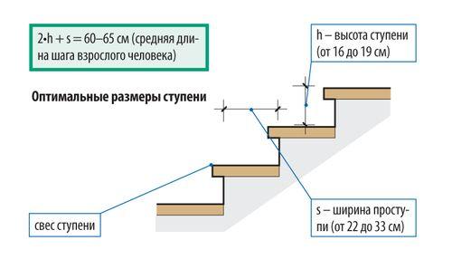 Расчет длины и высоты