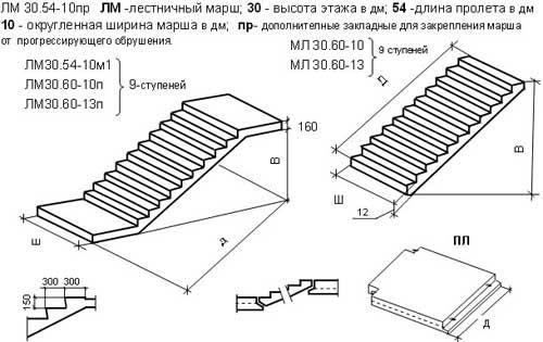 Размеры лестничные ступени кубинка завод жби