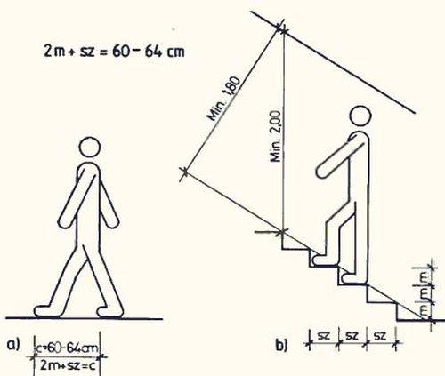 Какая должна быть ширина ступеней лестницы
