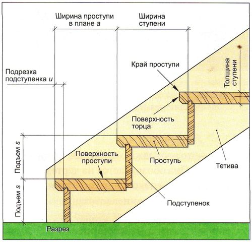 osnovnye_elementy_lestnic_06