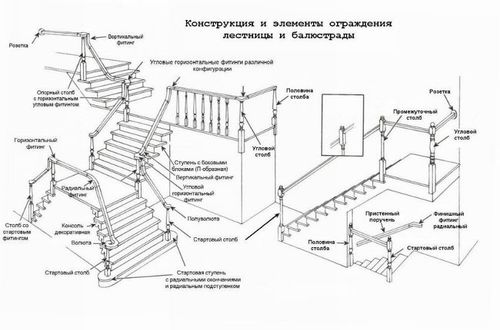 Изучаем основные элементы лестниц: виды и особенности
