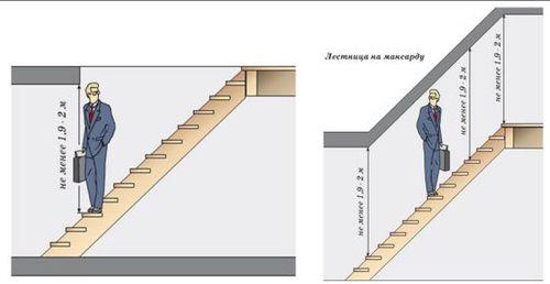Какое расстояние между ступенями лестницы должно быть