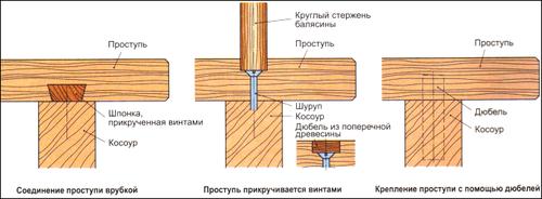 Способы, как нужно закрепить балясины на лестнице