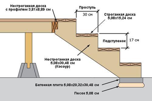 glubinu_stupenki_lestnicy_2