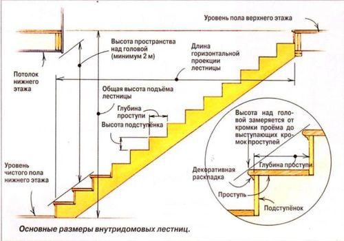Как рассчитать глубину ступеньки лестницы