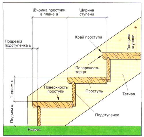 Основные детали лестниц и их назначение