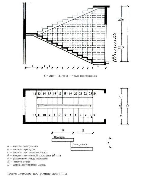 Промежуточная площадка лестницы: особенности расчета и монтажа