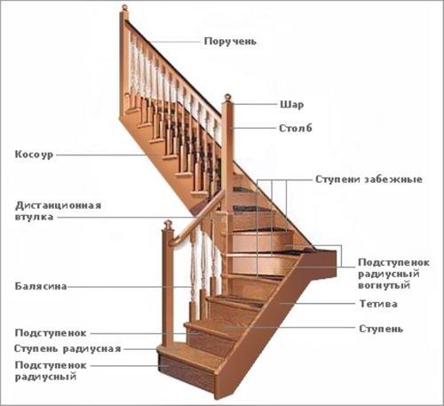 Особенности расчета и монтажа лестницы с двумя площадками