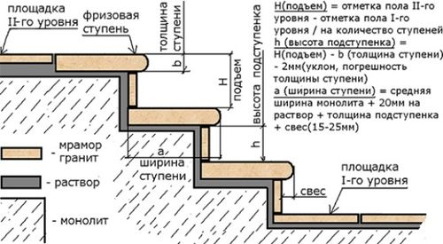 gabarit%c2%acy_lestnicy_dlya_zdanij%c2%ac_i_pomeshhenij_6