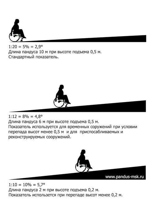 Нормативный расчет уклона пандуса для инвалидов