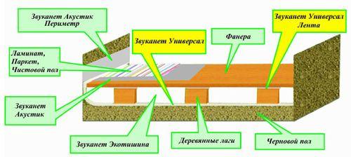 Устройство шумоизоляции деревянного перекрытия